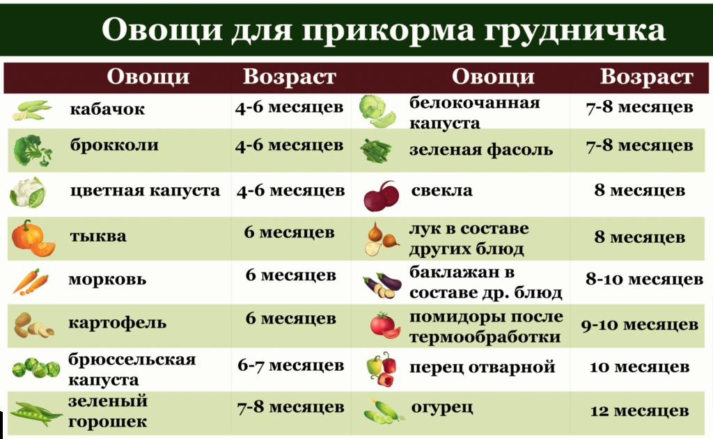 Овощи для прикорма грудничка